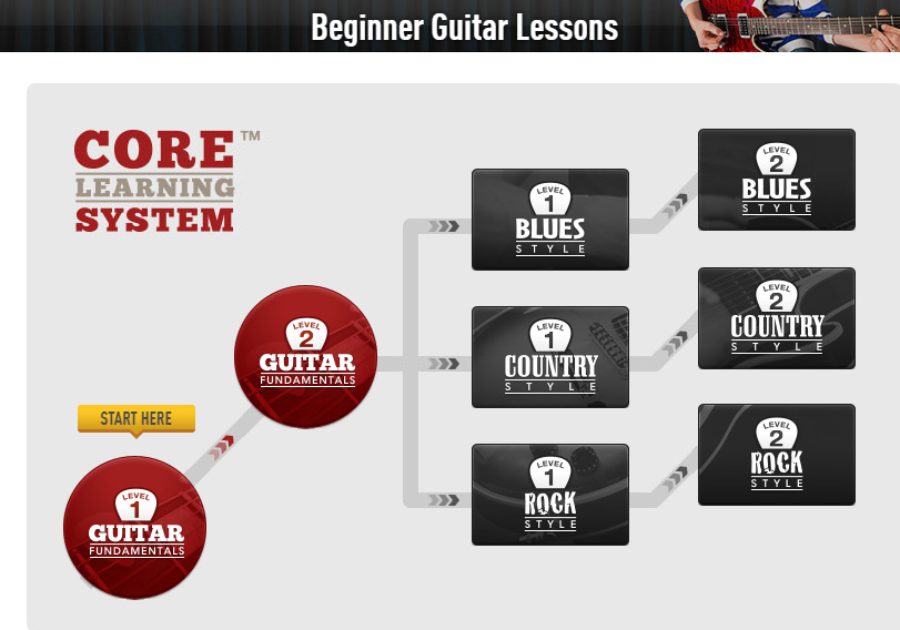 Guitar Tricks Review Core Learning