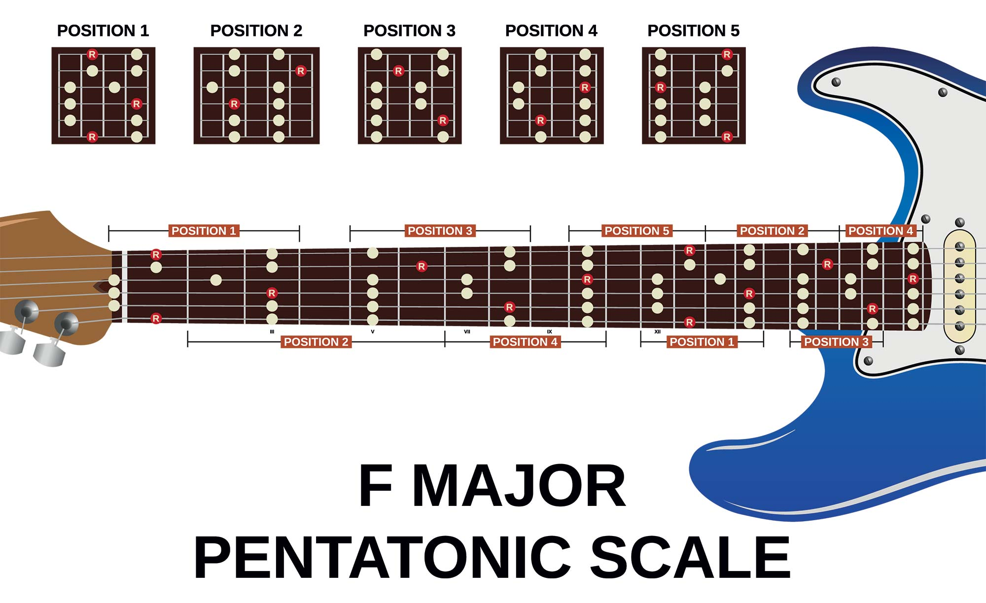 f major chord guitar pentatonic scale